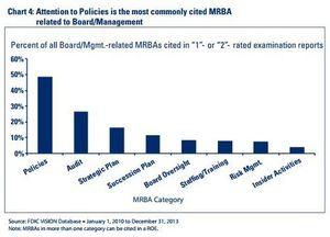 FDIC MRBA Chart